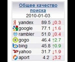Анализатор поисковых машин