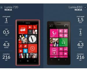 Nokia Lumia 810 против Nokia Lumia 720
